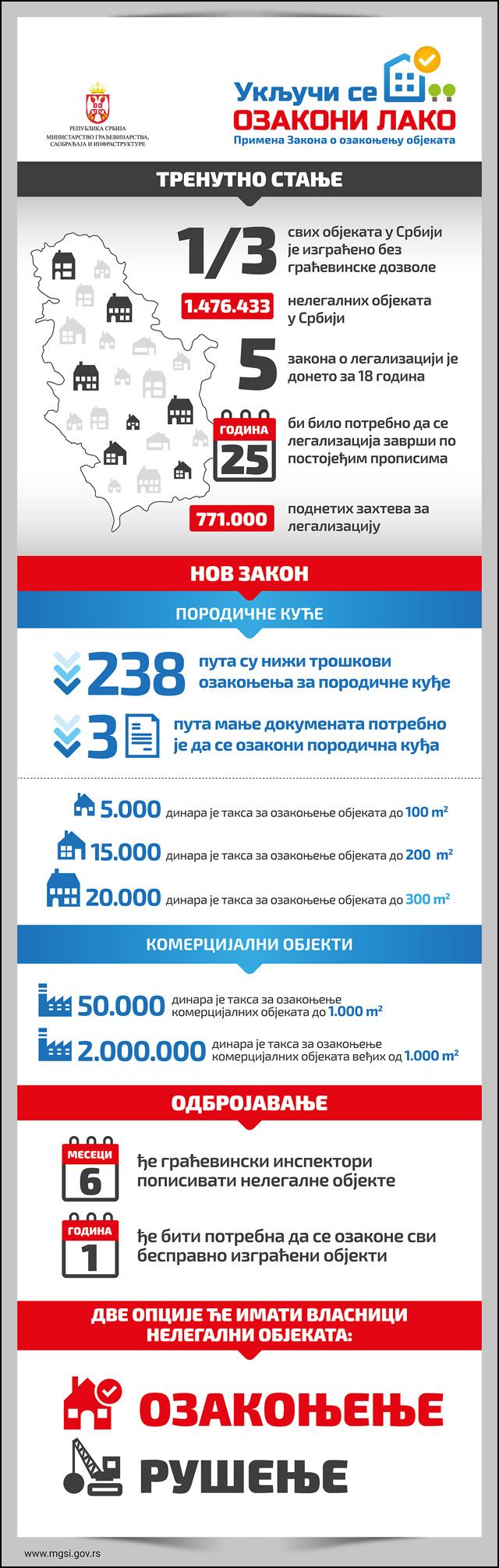 infografika_ozakonjenje-1