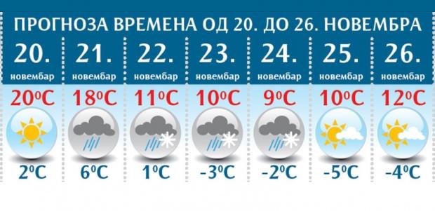 vremenska-prognoza