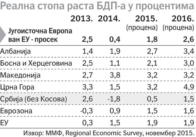 Realna-stopa-rasta-BDP