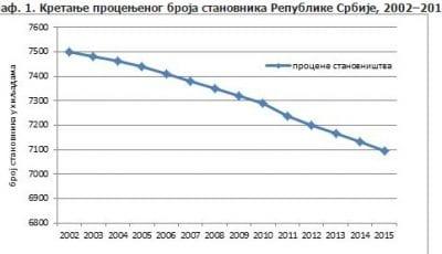 statistika stanovništvo