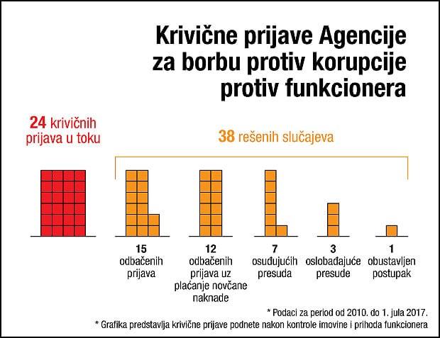 grafika-krivicne-prijave-za-korupciju-funkcionera