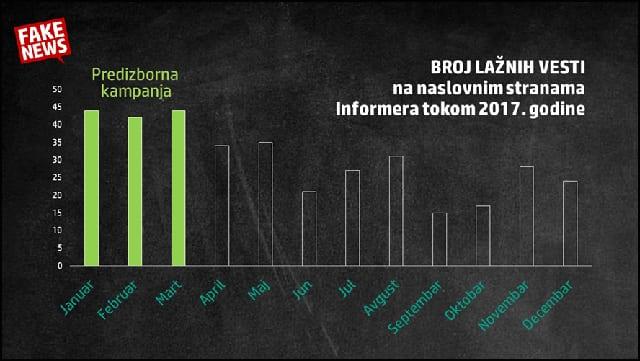 Grafik-Informer