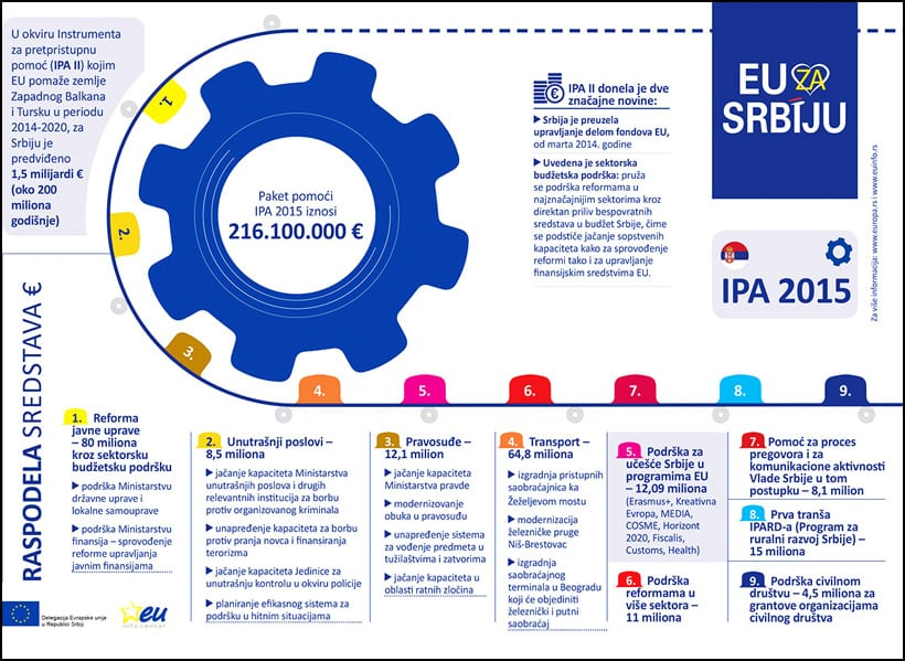 Infografika-RASPODELA-SREDSTAVA