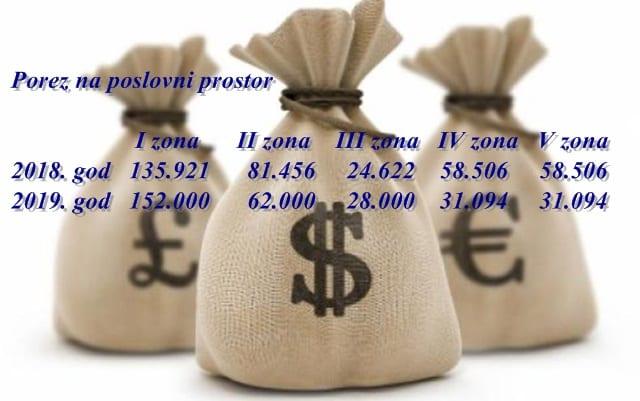 porez na imovinu